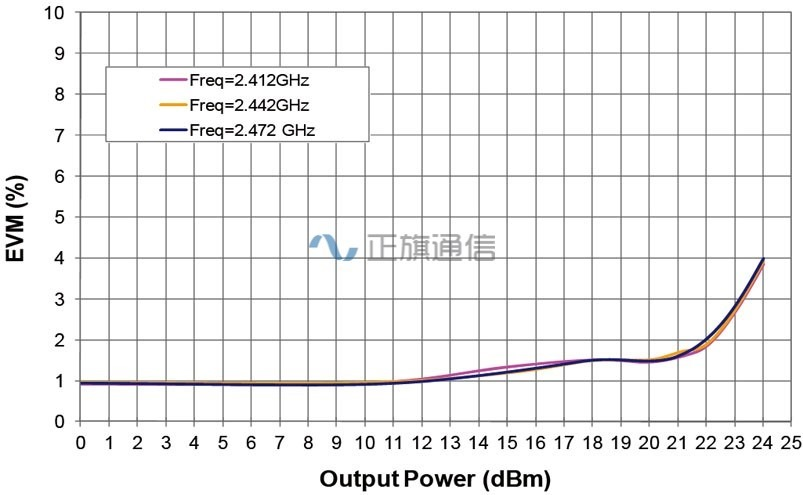 SST12CP11-Performance